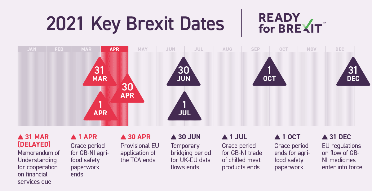 2021 Key Brexit deadlines infographic by Ready for Brexit